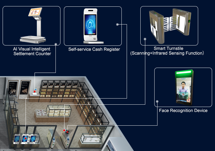 Hot Face Recognition Technology from RAKINDA